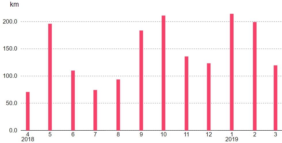 2018年度の走行距離