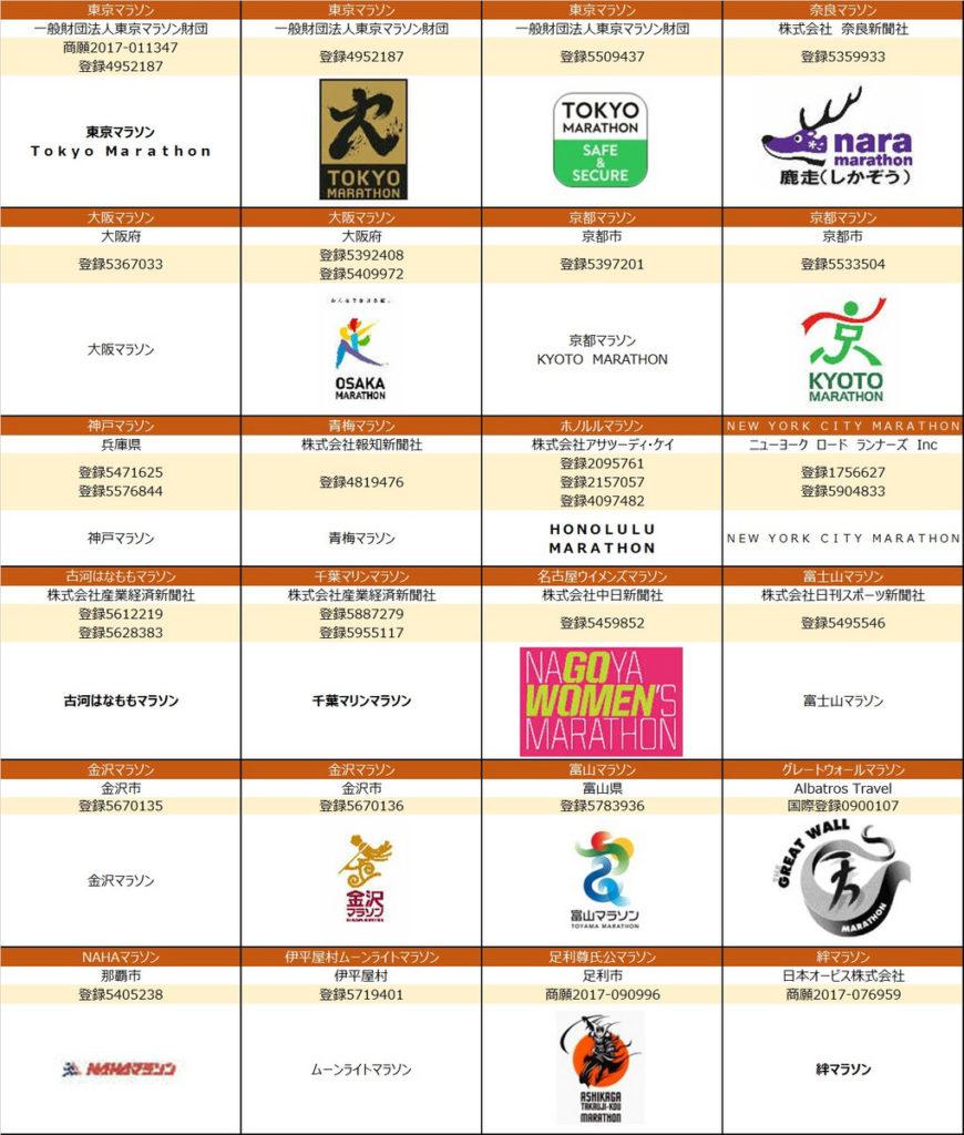「大阪マラソン」は大阪府の登録商標です