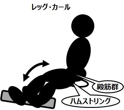 筋トレのマシンと効果(3)レッグ・カール