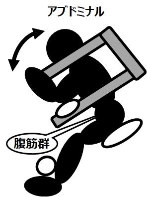 筋トレのマシンと効果(5)アブドミナル~要するに腹筋運動です