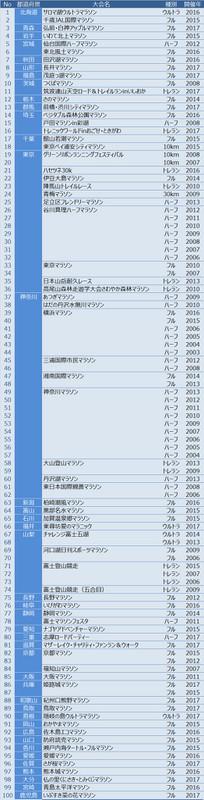 100大会の出場リスト(フル限定ではありませんが)