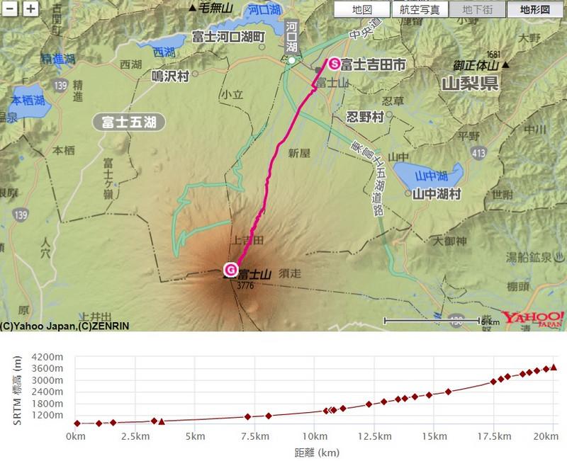 富士登山競走の思い出(2006~2015年)~3勝4敗1分け