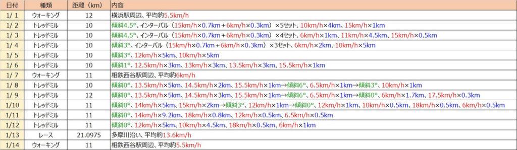 正月から14日間続けて10km以上ラン&ウォーク