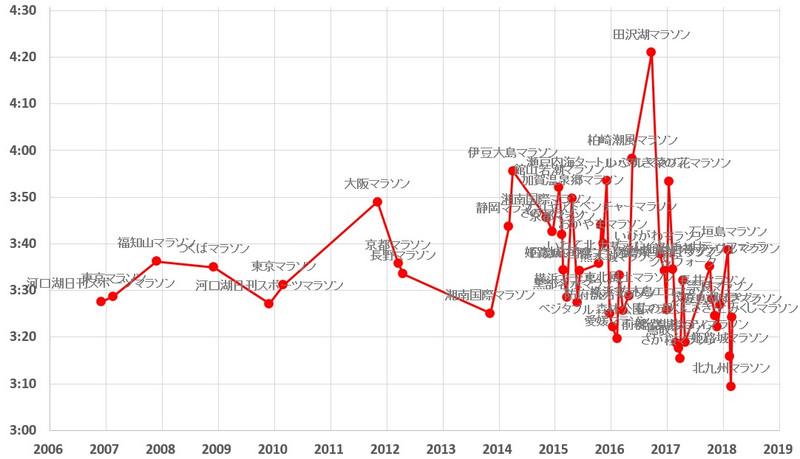 フルマラソンのタイムの推移(2006~2018年、全52レース)