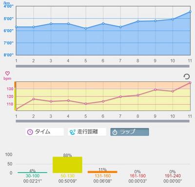 ウルトラの後、中3日でトレーニング再開、まず10km