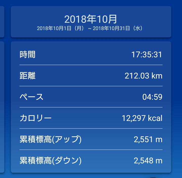 月間走行距離200km