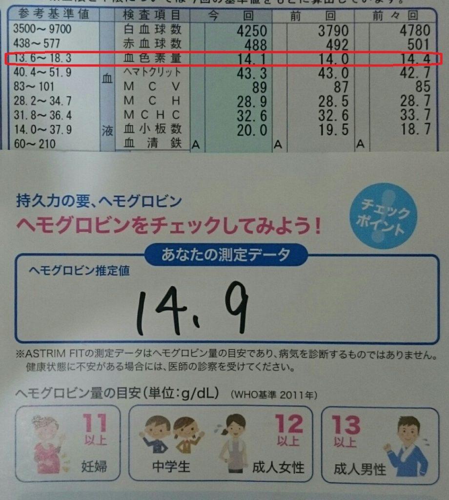 ヘモグロビン量の検査値