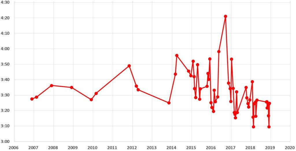 2006~2018年のフルマラソンの記録の推移