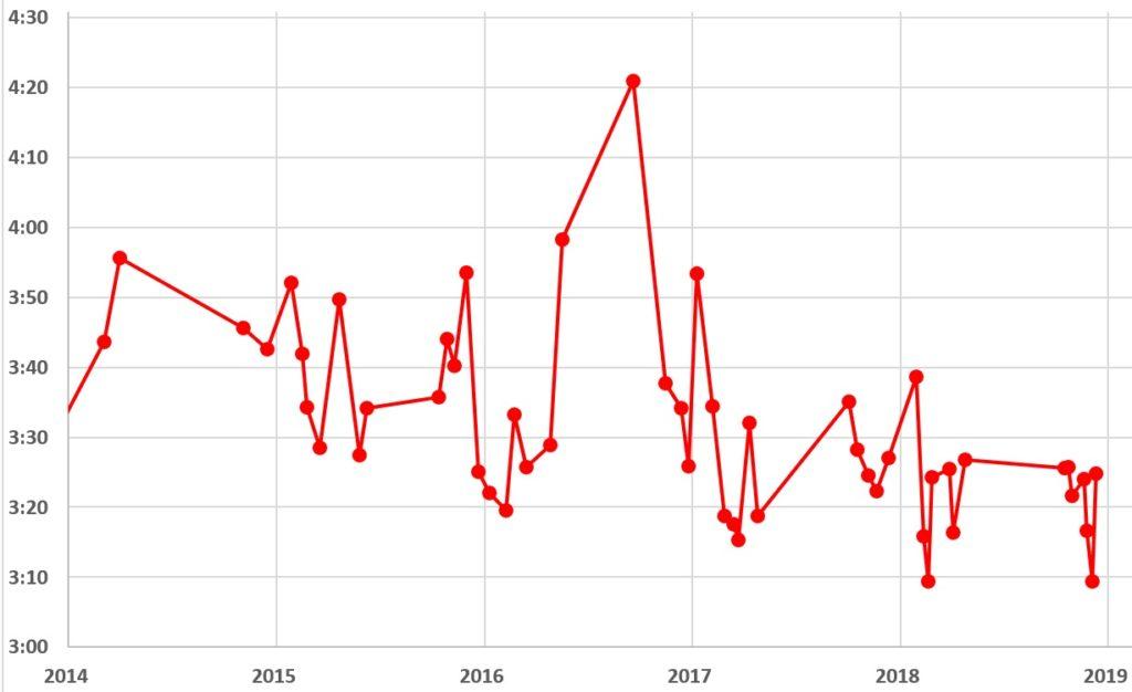 2014~2018年のフルマラソンの記録の推移