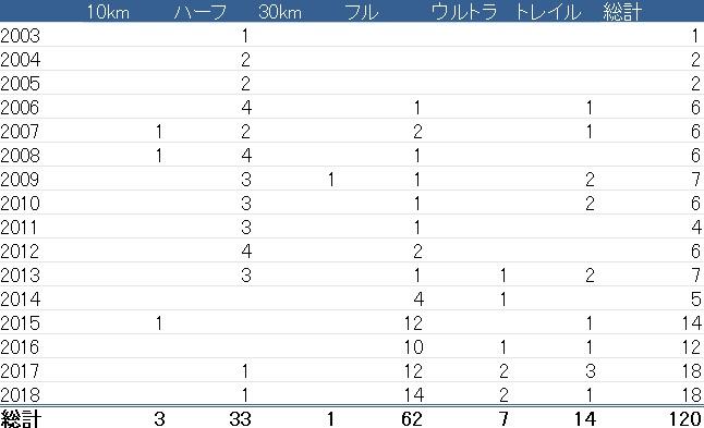 2003~2018年に出場したマラソン大会の数