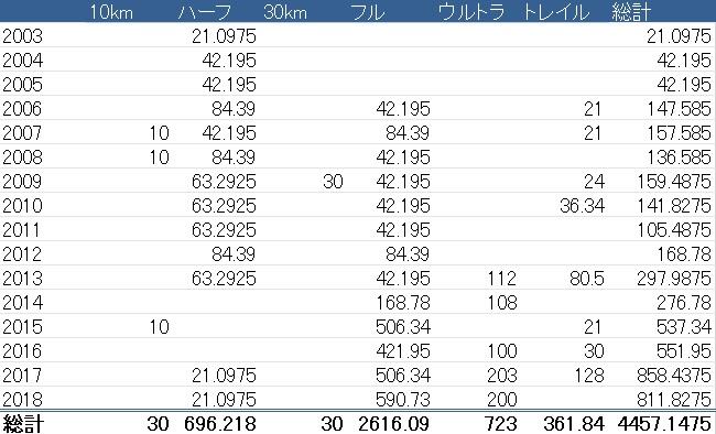 これまでに出場したレース数と走行距離(2003~2018年)