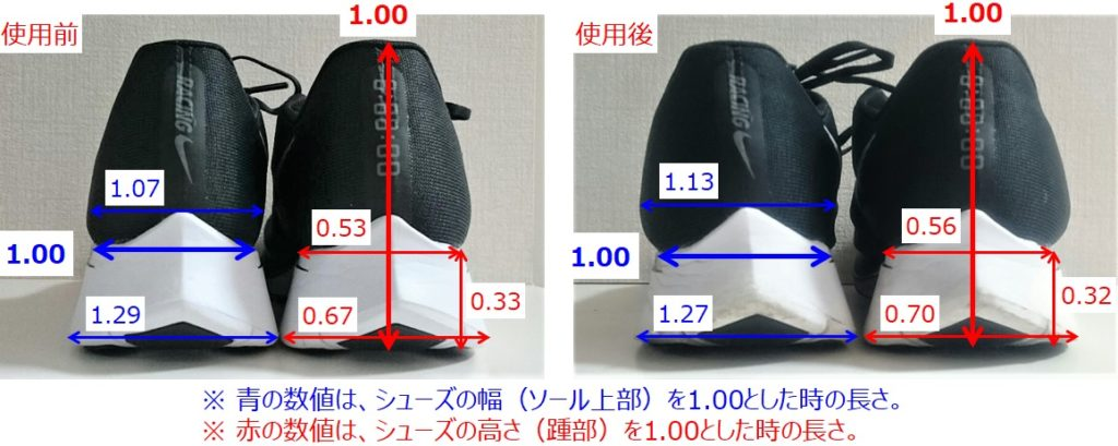 ズーム フライの耐久性~約500キロ走った後、どのくらい劣化するか?