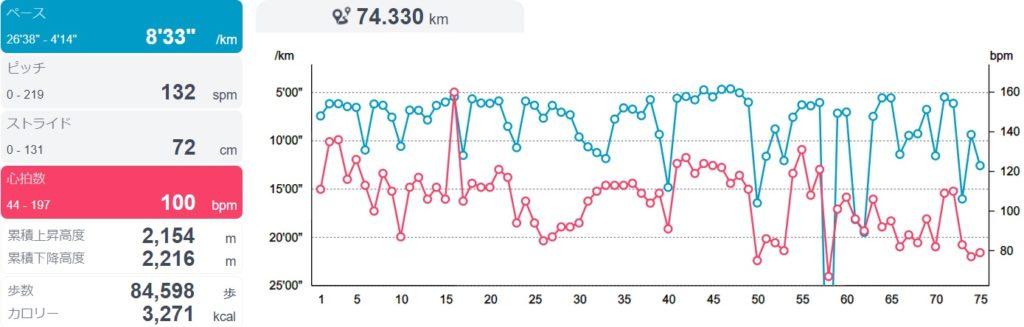 飛騨高山ウルトラマラソン2019は関門オーバーでリタイア