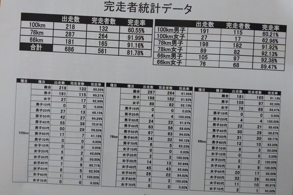 南伊豆町100kmウルトラマラソン2019の完走率は60.55%