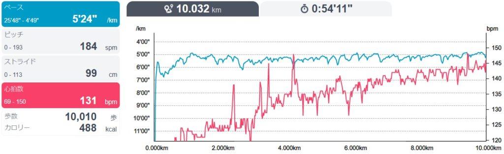 16日間連続で10kmラン&ウォーク~月間200kmを達成