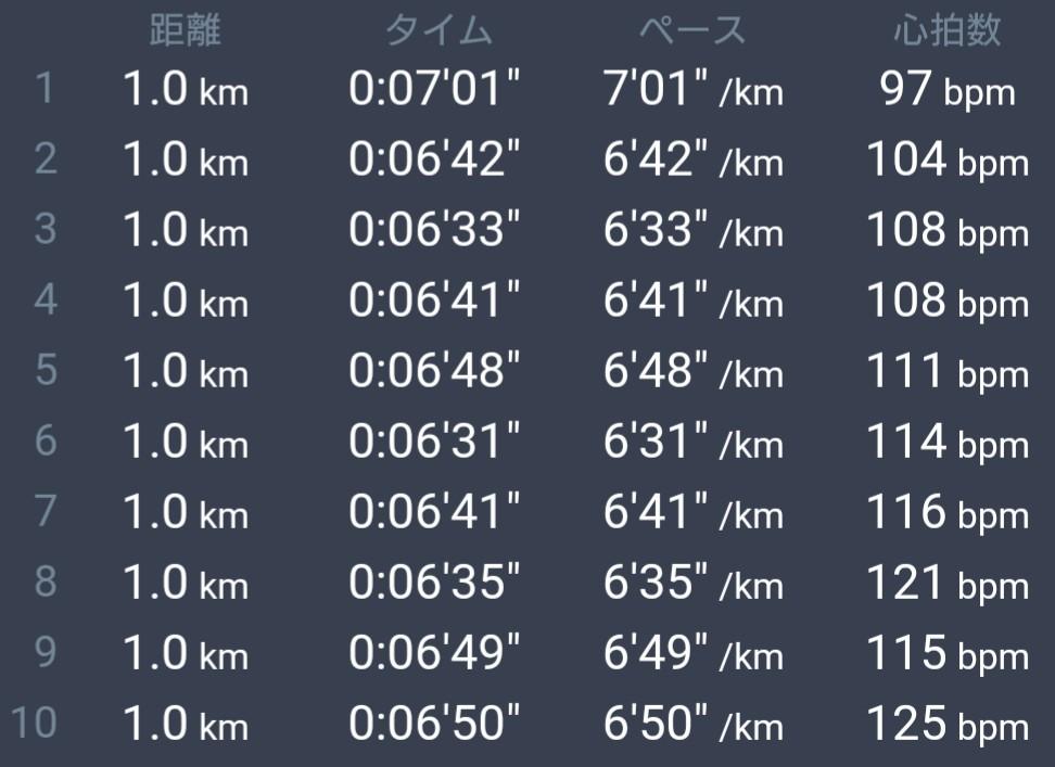 サブ3.5ランナーがマスクして10km走るとどうなるか?